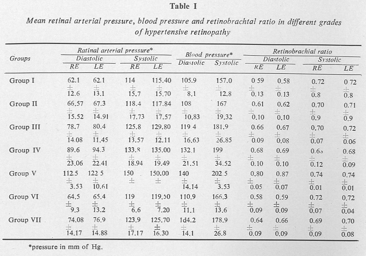 Role Of Local Factors In Hypertensive Retinopathy Lal S K Jain I Silver Wiring Retina Table 1