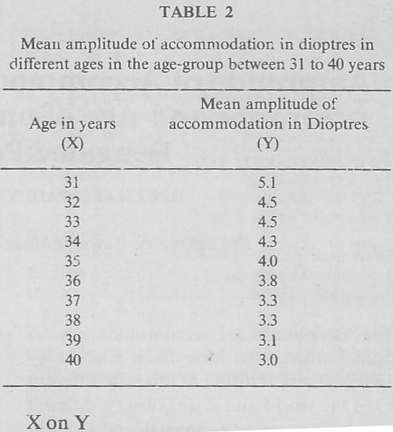 Amplitude Of Accommodation In Different Age Groups And Age Of On Set