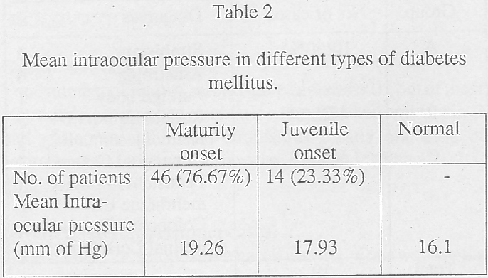 Eye pressure and diabetes in young adult