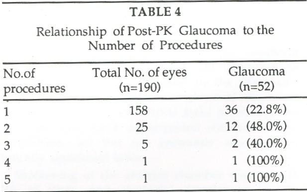 G.C. Sekhar Net Worth