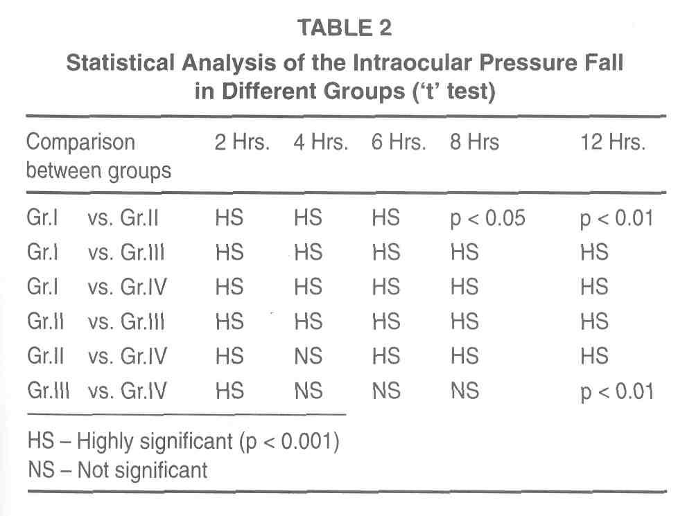 A comparative evaluation of pilocarpine 1% and clonidine