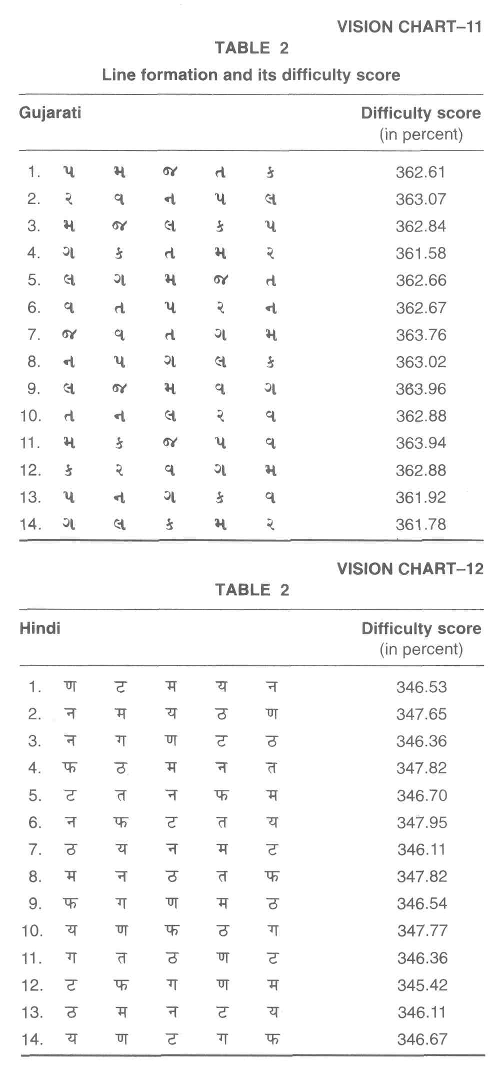 New standardized visual acuity charts in hindi and gujarati Khamar