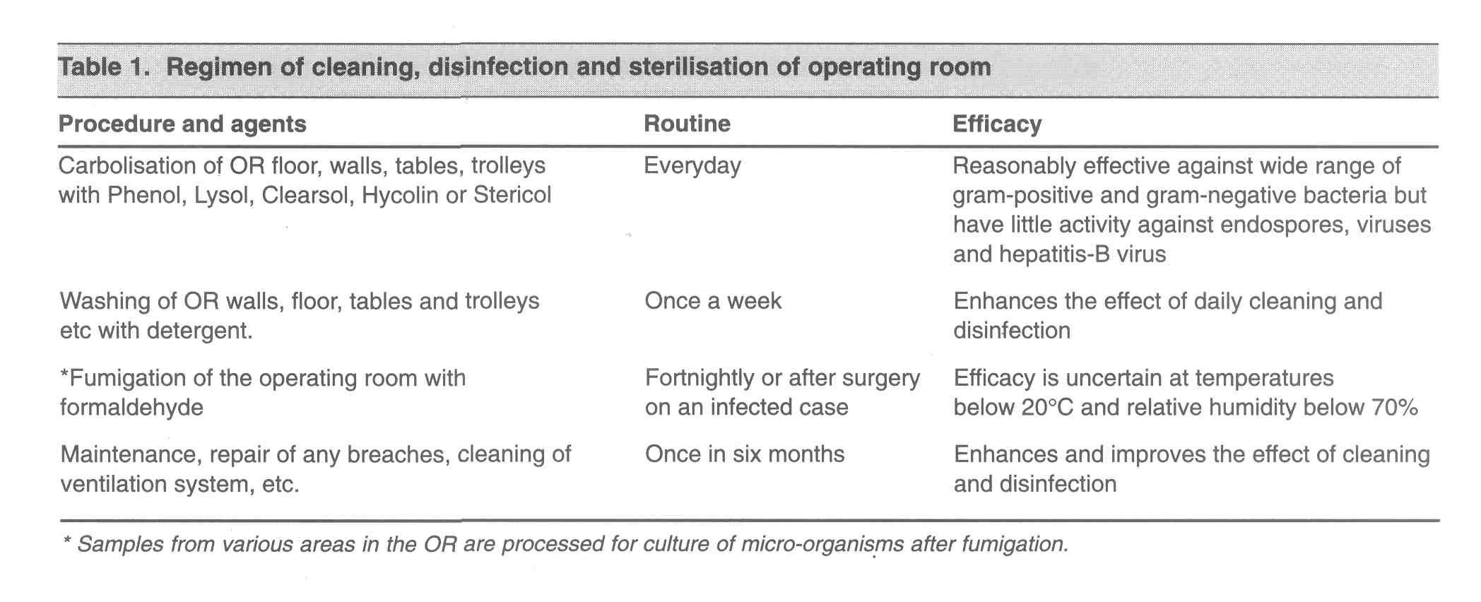 sterilization procedure of sharp instrument