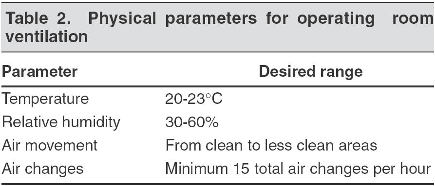 relative humidity in india