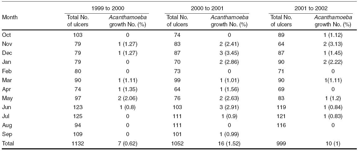 A study of the spectrum of Acanthamoeba keratitis: A three