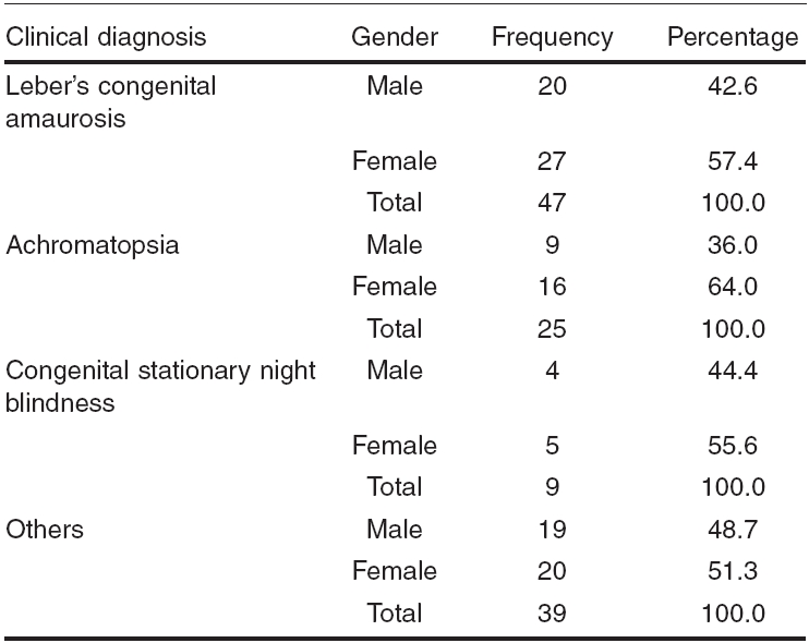 Distribution of the patient population based on clinical diagnosis and gender