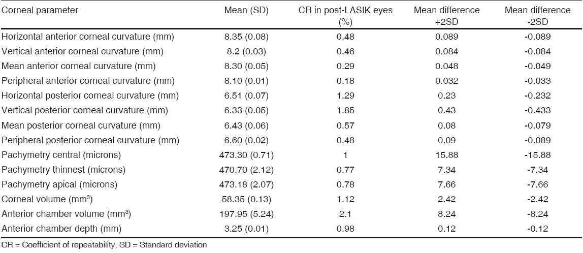 Table 1: Coeffi cient of repeatability and limits of agreement for anterior segment parameters on Pentacam in post-LASIK eyes