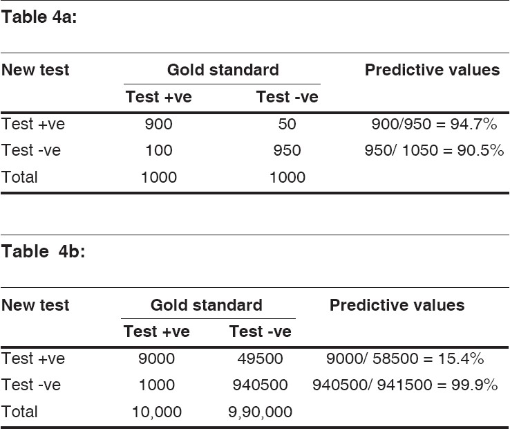 Understanding and using sensitivity specificity and for Z table 99 percent
