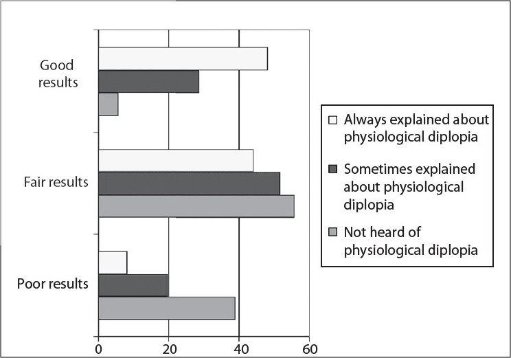 Figure 2: Percentage of practitioners who explained about physiological diplopia and success rate