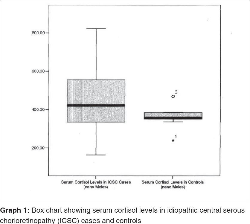 serum cortisol and testosterone levels in idiopathic central serous chorioretinopathy zakir sm