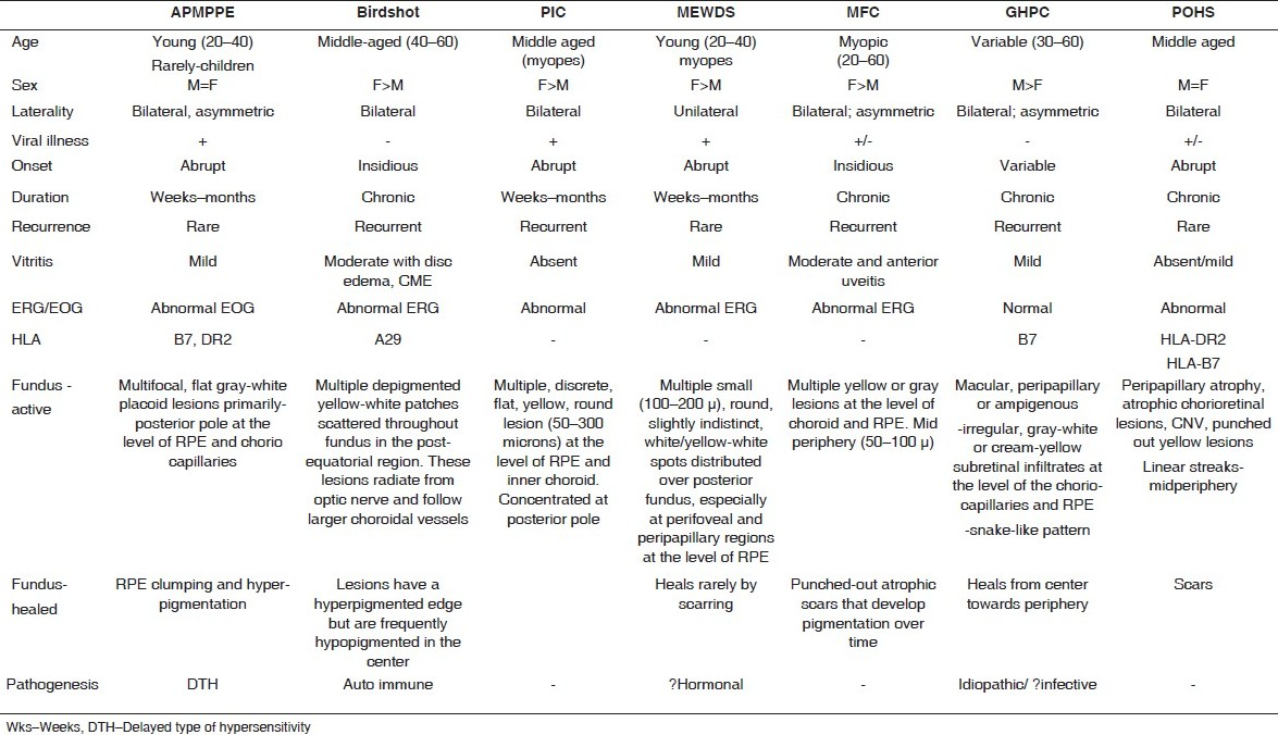 Table 6 :Comparative characteristics of clinical presentations of white dot syndrome[52]
