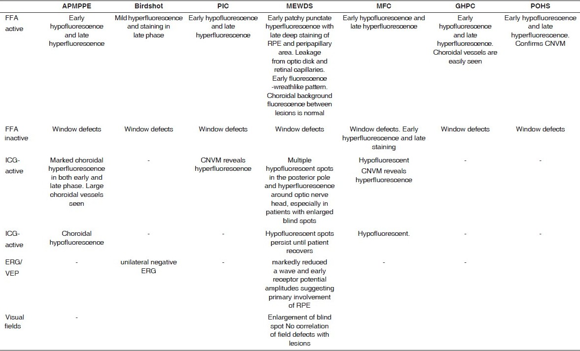Table 7 :Comparative characteristics of FFA and ICG features of white dot syndrome[52]