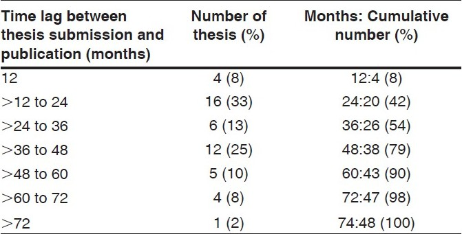 Table 2 :Time lag between thesis submission and subsequent publication in an indexed journal