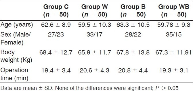 Table 1 :Patient characteristics in the four groups
