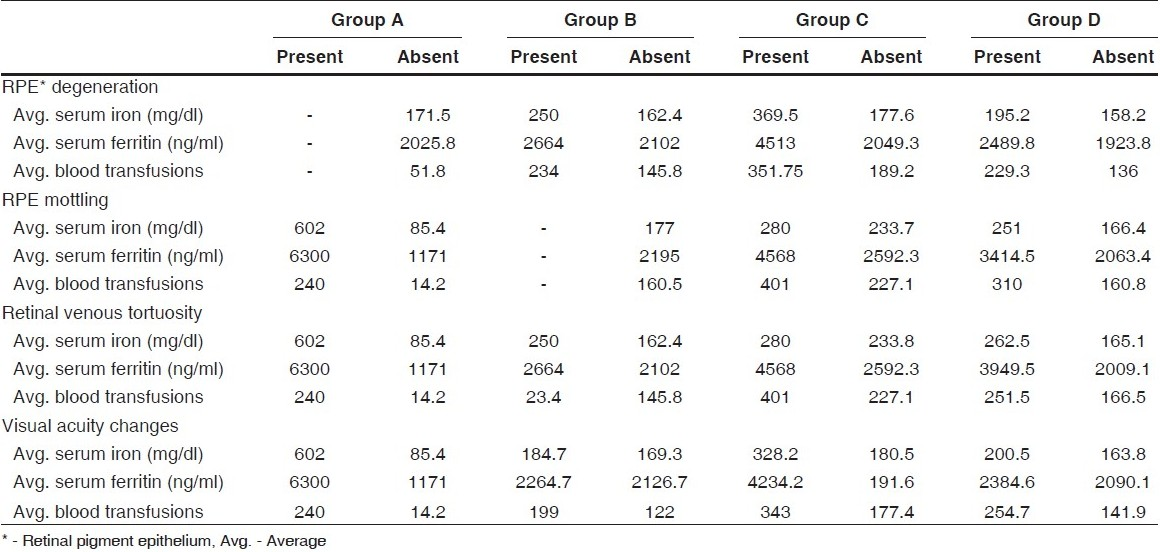 Table 5 :Correlation of average serum iron levels, serum ferritin levels and number of blood transfusions in subjects with fundus and visual acuity changes in various groups