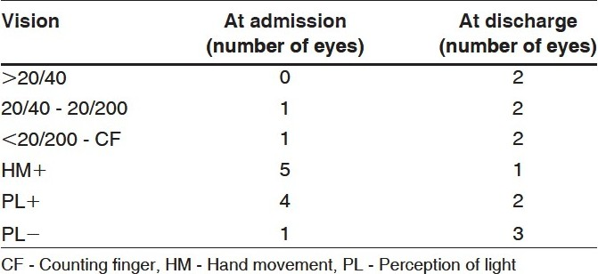 Table 2 :Visual outcome of 12 eyes of 10 admitted patients