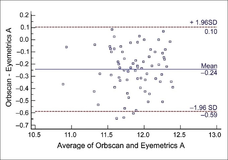 Figure 4 :Bland-Altman plot. The differences between Orbscan and Eyemetrics (examiner A) white-to-white distances are plotted against the mean value of both. The upper and the lower lines represent the limits of agreement