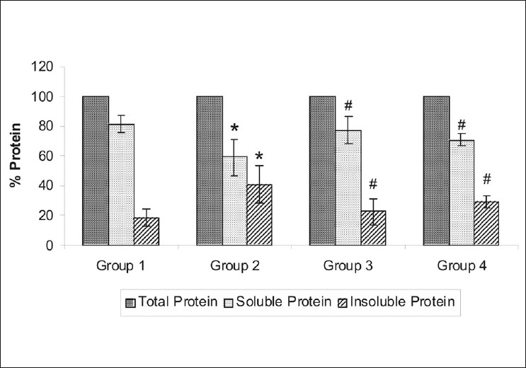 Figure 2: Plots of relative protein contents from (Group 1) Normal control; (Group 2) Galactose control; (Group 3) CYP450 inhibitornifedipine pretreated galactosemic lens; and (Group 4) CYP450 inducer-pioglitazone pretreated galactosemic lens. The vertical lines inside the plot represent the SEM. P ≤ 0.05: *versus group 1, #versus group 2