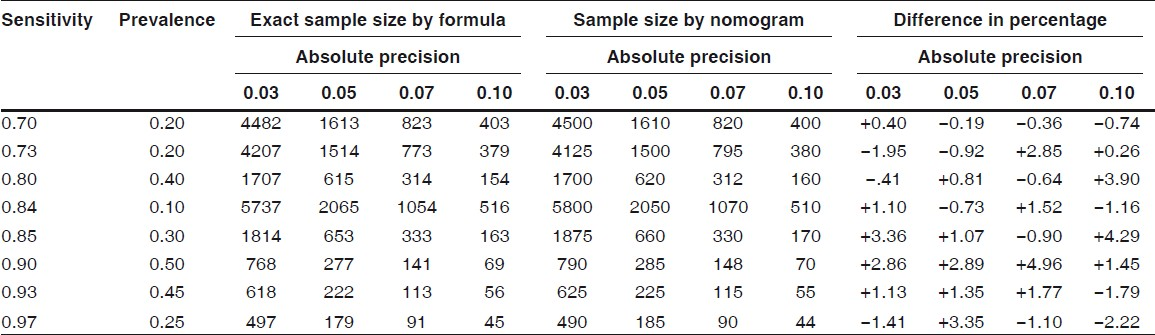 Msc printing images frompo 1 for T table confidence interval