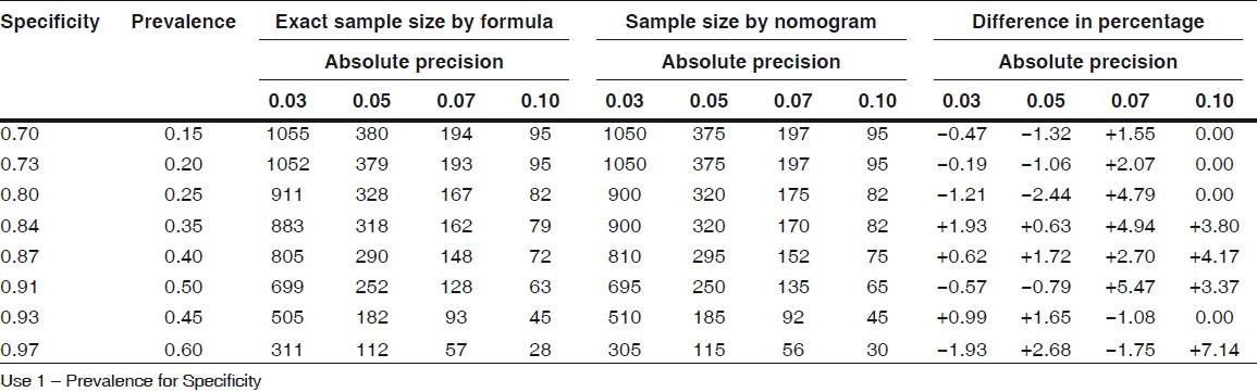 A simple nomogram for sample size for estimating sensitivity and ...