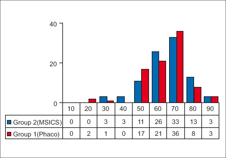 Figure 3: Age distribution histogram in the two groups