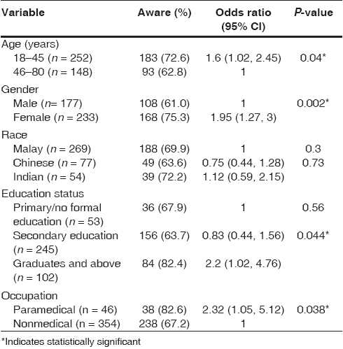 Table 1: Univariate analysis showing an association between awareness of eye donation and various variables (N = 400)