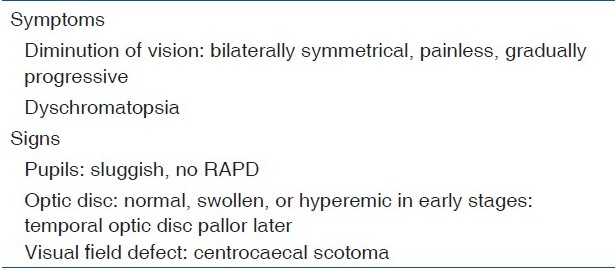 Table 1: Clinical features of a case of toxic optic neuropathy