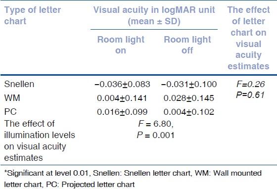 Comparison of visual acuity estimates using three different