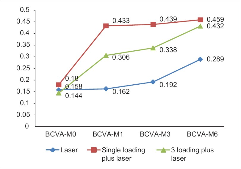 Figure 1: Comparison of visual outcomes between Group 1 (laser alone), Group 2 (single loading dose with laser), and Group 3 (triple loading dose with laser) over a period of 6 month