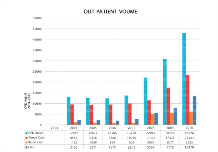 Figure 4: Out-Patient Attendance at the outreach and the Eye Foundation Hospital, Ogun State of Nigeria