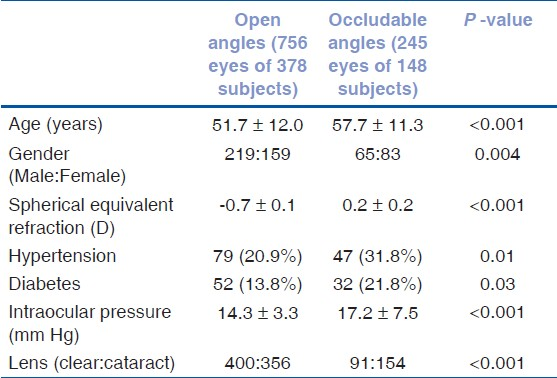 Table 1: Characteristic features of subjects with open and occludable anterior chamber angles