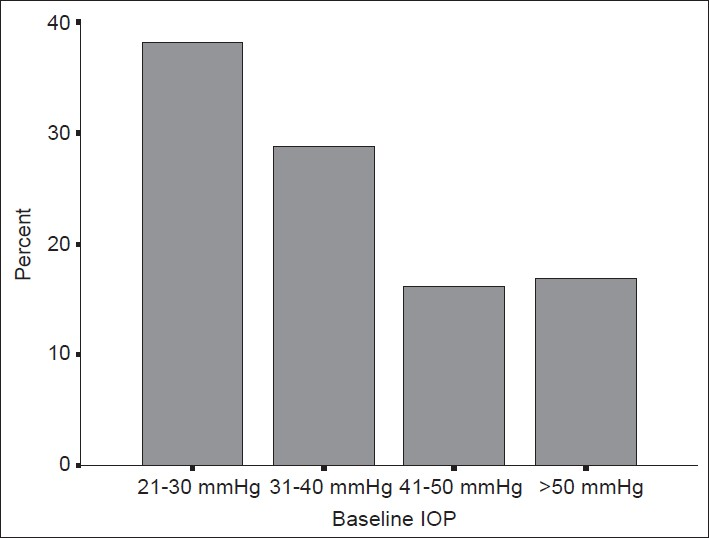 Figure 1: Distribution of patients with regard to baseline intraocular pressure