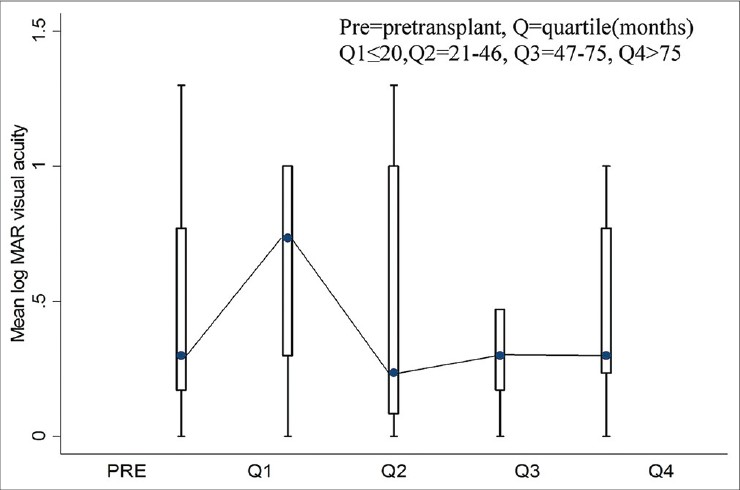 Figure 1: Changes in visual acuity amongst study subjects in pre- and post-transplant subjects