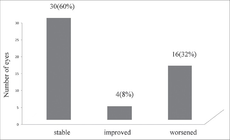 Figure 3: Change in diabetic retinopathy status in study subjects in post-transplant period