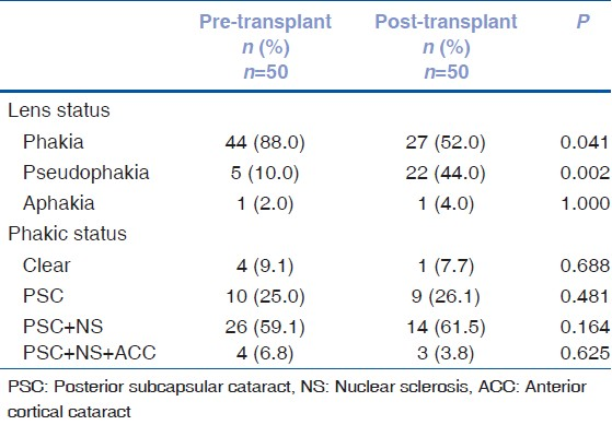 Table 3: Lens status of study subjects in pre- and post-transplant period