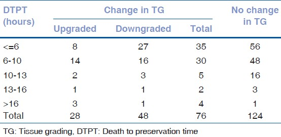 Table 10: Change in final TG in relation to different DTPT