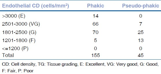 Table 11: Endothelial CD and TG in relation to lens status