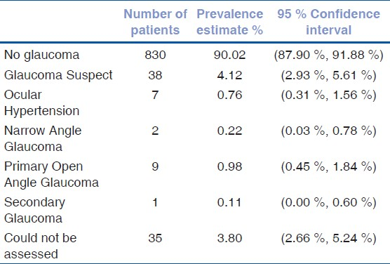 Table 3: Glaucoma prevalence in the BACES study