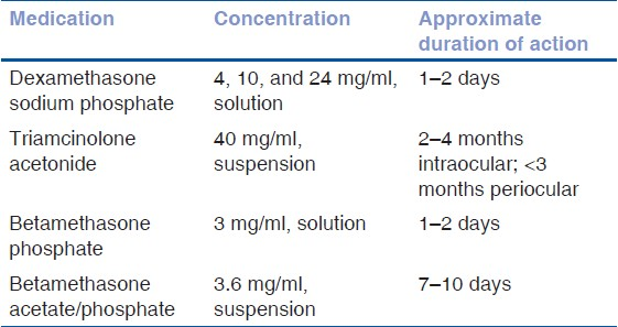 triamcinolone injection duration of action