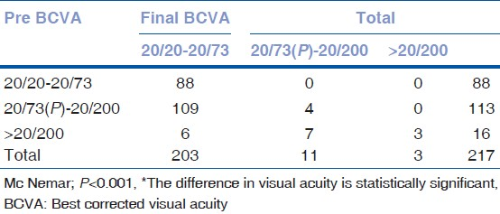 Table 1: The pre-procedural and final BCVA comparison using Mc Nemar test