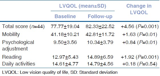 Table 1: Effect of low vision services on LVQOL