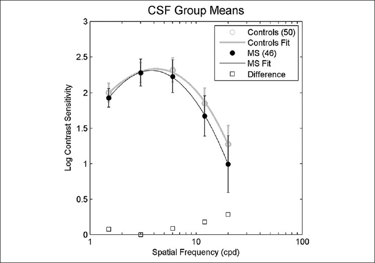 Figure 1: Contrast sensitivity function for control and multiple sclerosis groups. Mean values with standard deviation bars, differences between means, and best fit curves to mean values. Best fit curve for control means is CSF (ω) = −0.4995 ω<sup>3</sup> − 1.036 ω<sup>2</sup> + 1.856 w+ 1.706 with R<sup>2</sup> = 0.9974. Best fit curve for MS means is CSF (ω) = −0.09305 ω<sup>3</sup> − 2.303 ω<sup>2</sup> + 2.752 ω + 1.514 with R<sup>2</sup> = 0.9985