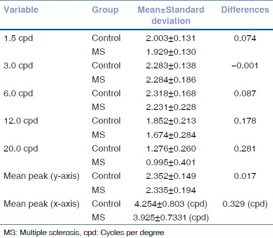 Table 1: Contrast sensitivity mean values and standard deviations (expressed in log units) for control and multiple sclerosis groups, differences between group means, mean of all subjects contrast sensitivity function peak positions for each group, and peak displacement between groups