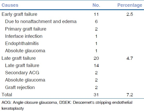 Table 11: Total graft failure following manual DSEK procedure (<i>n</i>=31)
