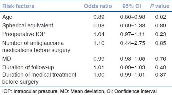 Table 2: Results of the multivariate logistic regression model showing the associations between risk factors and failure of trabeculectomy
