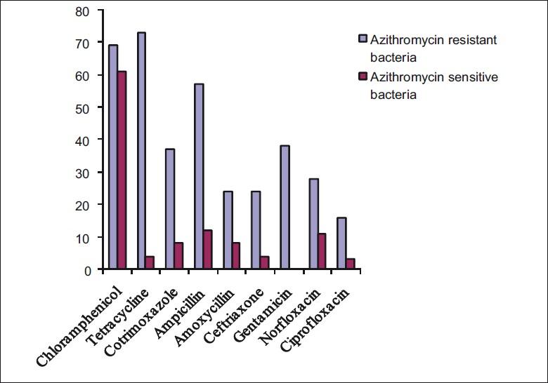 Organisms susceptible to azithromycin chlamydia