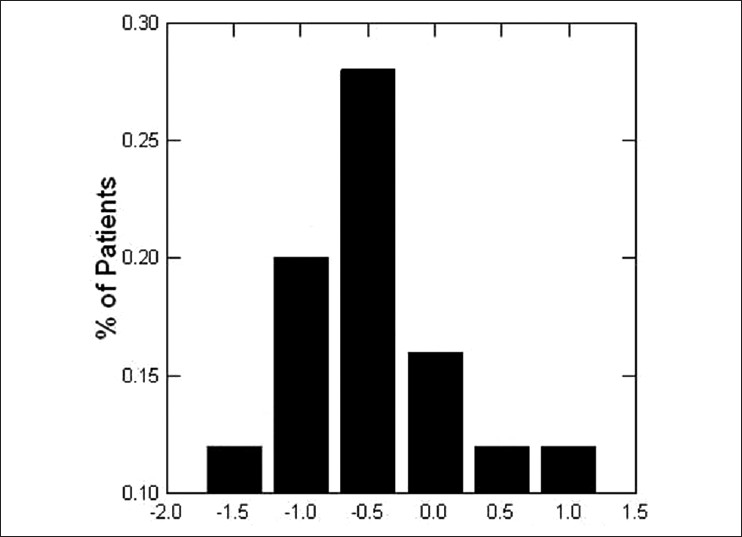 Figure 5: The frequency distribution of SIA by vector analysis at three months postoperatively