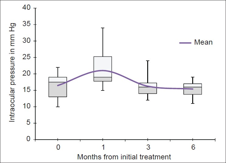 Efficacy of combined intravitreal bevacizumab and