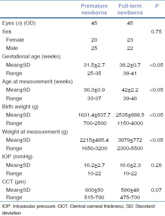 Table 1: Newborns' characteristics and measurement of decrease from 16.9 mmHg to 14.6 mmHg at 26.1 weeks and IOP and CCT