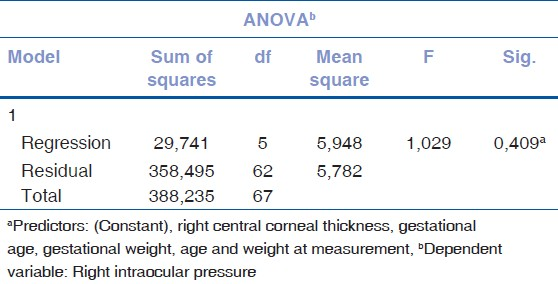 Table 5: ANOVA results for the right eye